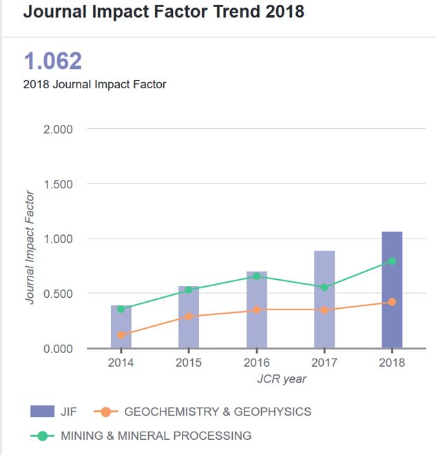 Impact Trend Graph